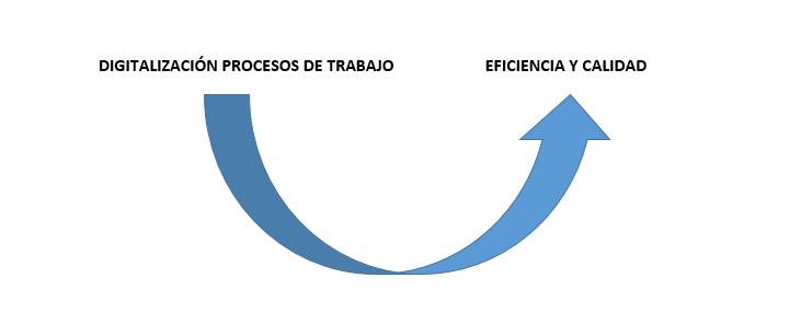 Digitalización de Procesos de Trabajo