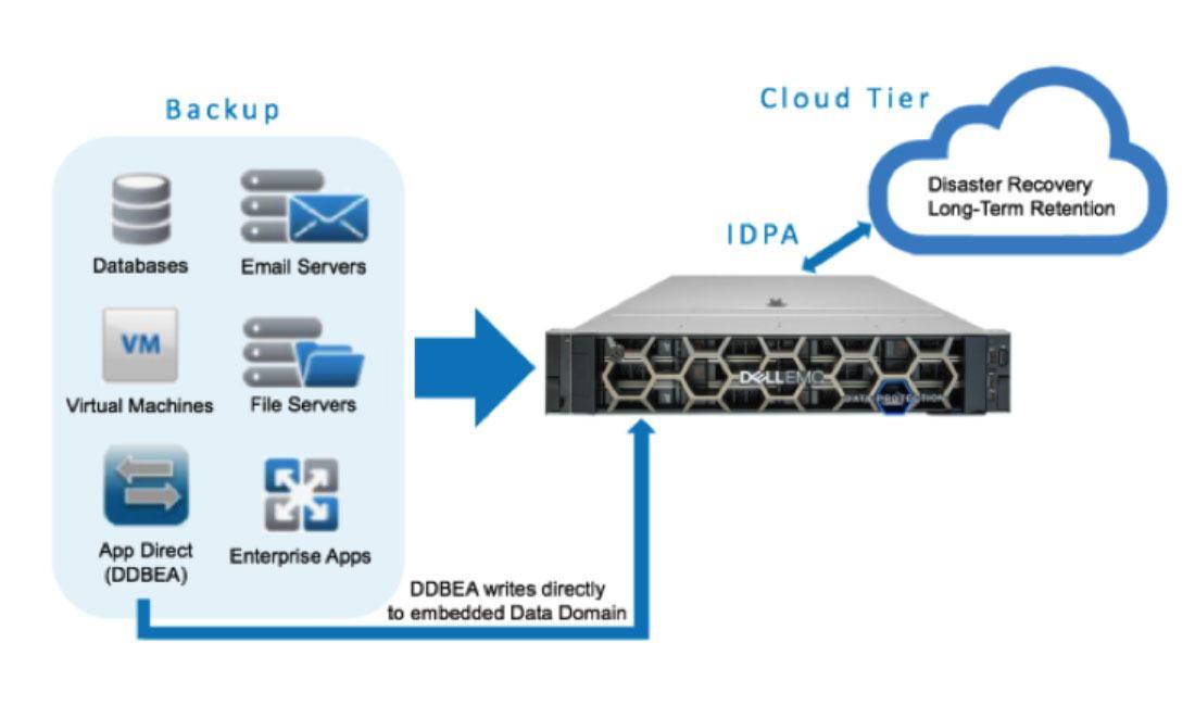 CTA Horizontal eBook de SCC-DELL EMC IDPA